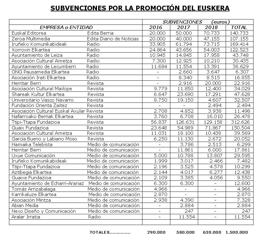 Subvenciones por la promoción del euskera